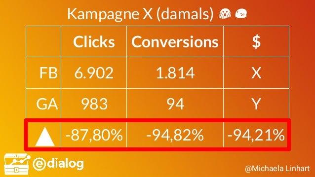 @Michaela Linhart Kampagne X (damals) 😱😥 Clicks Conversions $ FB 6.902 1.814 X GA 983 94 Y -87,80% -94,82% -94,21%