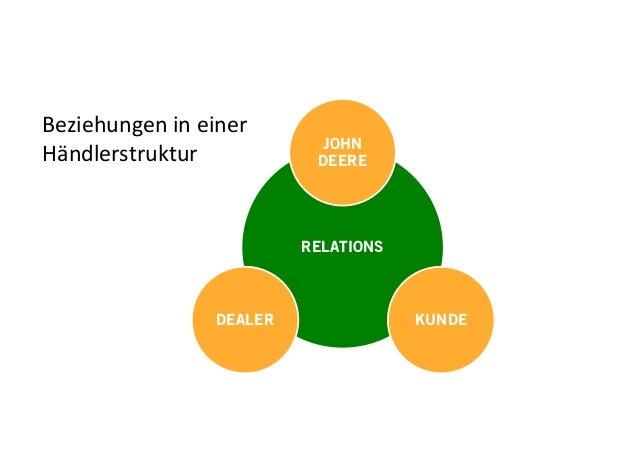 RELATIONS JOHN DEERE KUNDEDEALER Beziehungen in einer Händlerstruktur