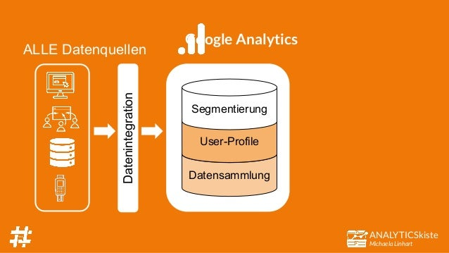ANALYTICSkiste Michaela Linhart Datensammlung User-Profile Segmentierung Datenintegration Google Analytics ALLE Datenquell...
