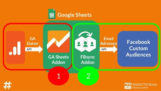ANALYTICSkiste Michaela Linhart FBsync Addon Google Sheets API Facebook Custom Audiences Email Adressen GA Sheets Addon GA...