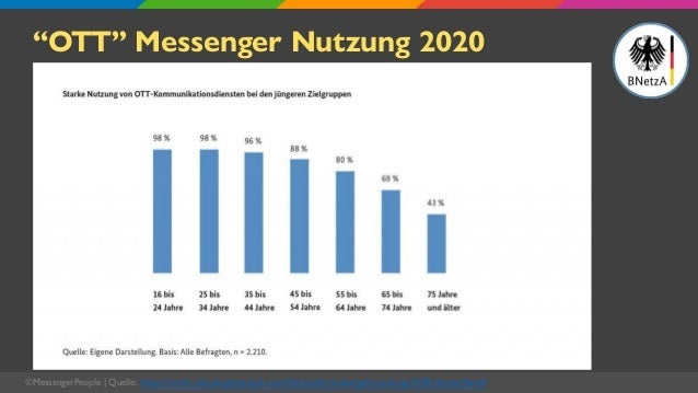 """""""OTT"""" Messenger Nutzung 2020 Deutsche Daily Active User in Mio. ©MessengerPeople   Quelle: https://www.messengerpeople.com..."""