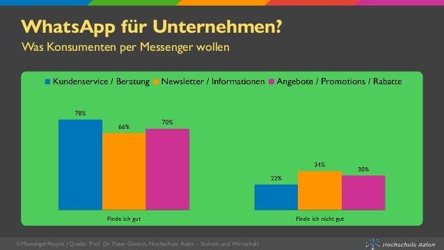 WhatsApp für Unternehmen? Was Konsumenten per Messenger wollen ©MessengerPeople   Quelle: Prof. Dr. Peter Gensch, Hochschu...