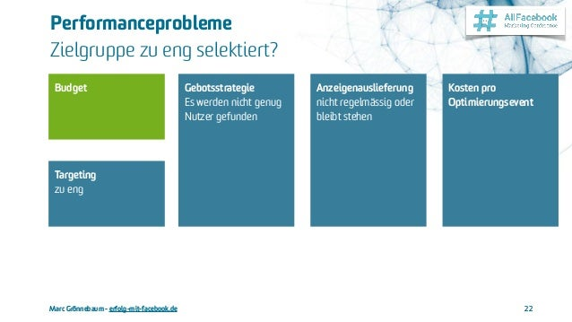 Marc Grönnebaum - erfolg-mit-facebook.de Performanceprobleme  Zielgruppe zu eng selektiert? 22 Kosten pro Optimierungseve...