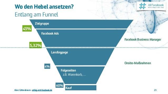 Marc Grönnebaum - erfolg-mit-facebook.de Wo den Hebel ansetzen?  Entlang am Funnel 25 Folgeseiten  z.B. Warenkorb, … Fac...