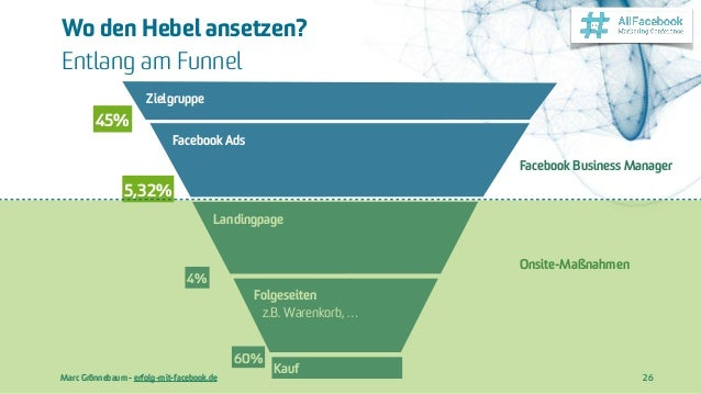 Marc Grönnebaum - erfolg-mit-facebook.de Wo den Hebel ansetzen?  Entlang am Funnel 26 Folgeseiten  z.B. Warenkorb, … Fac...