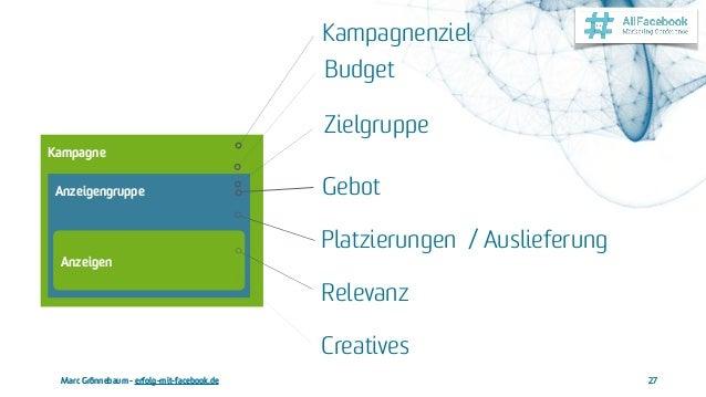 Marc Grönnebaum - erfolg-mit-facebook.de 27 Kampagne Anzeigengruppe Anzeigen Kampagnenziel Budget Gebot Relevanz Platzieru...