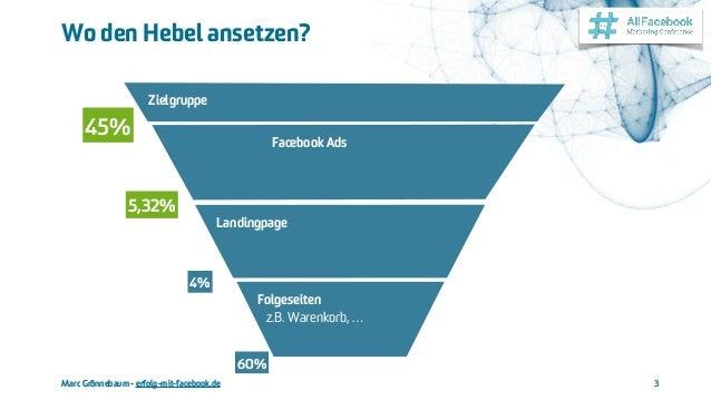 Marc Grönnebaum - erfolg-mit-facebook.de Wo den Hebel ansetzen? 3 Folgeseiten  z.B. Warenkorb, … Facebook Ads Landingpage...