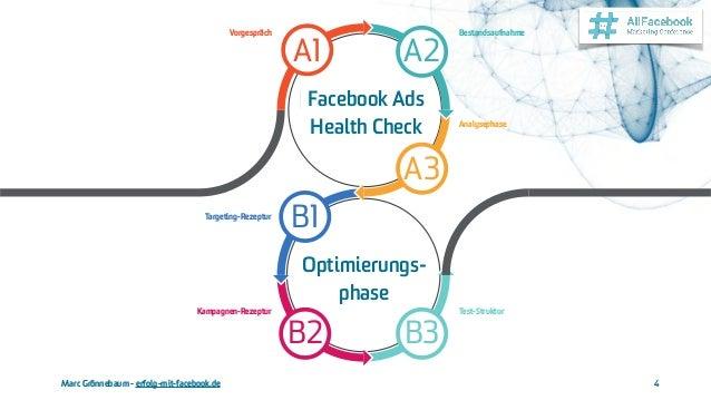 Marc Grönnebaum - erfolg-mit-facebook.de 4 Optimierung- phase Test-Struktur B3 Kampagnen-Rezeptur B2 Targeting-Rezeptur B1...