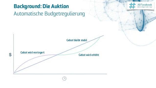 Marc Grönnebaum - erfolg-mit-facebook.de Background: Die Auktion Automatische Budgetregulierung Gebot bleibt stabil Gebot...