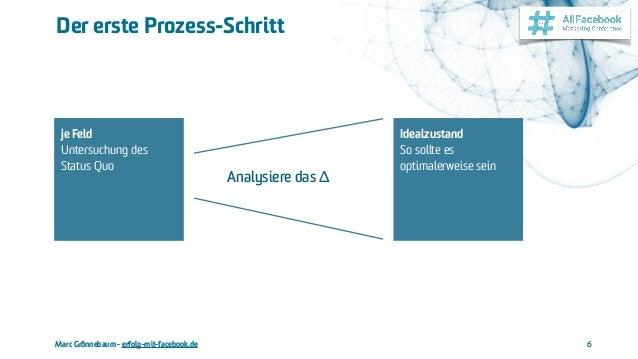 Marc Grönnebaum - erfolg-mit-facebook.de Der erste Prozess-Schritt 6 je Feld Untersuchung des Status Quo Idealzustand So s...