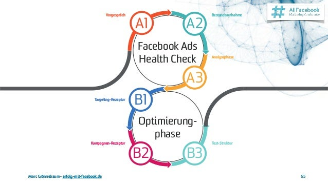 Marc Grönnebaum - erfolg-mit-facebook.de 65 Optimierung- phase Test-Struktur B3 Kampagnen-Rezeptur B2 Targeting-Rezeptur B...
