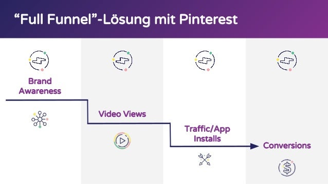 """Full Funnel""-Lösung mit Pinterest Brand Awareness Video Views Conversions Traffic/App Installs"