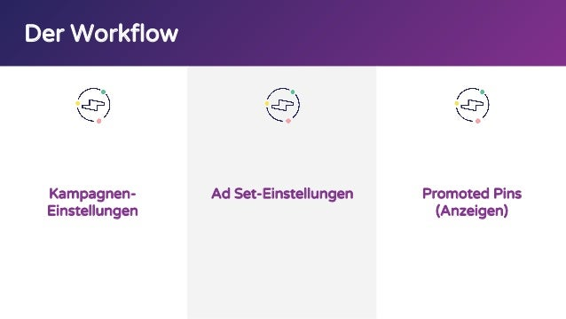 Der Workflow Kampagnen- Einstellungen Ad Set-Einstellungen Promoted Pins (Anzeigen)