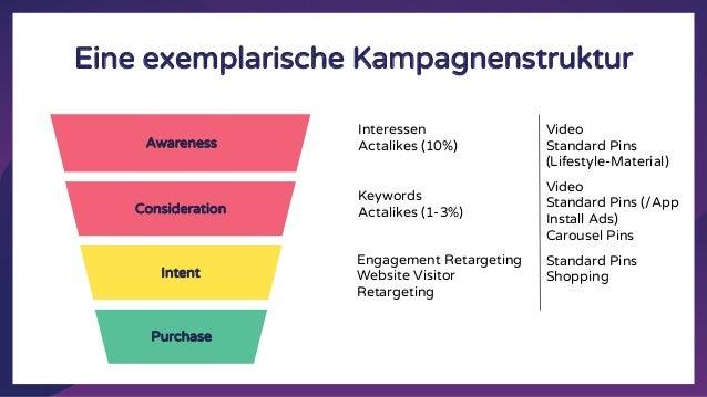 Eine exemplarische Kampagnenstruktur Awareness Consideration Intent Purchase Interessen Actalikes (10%) Keywords Actalikes...
