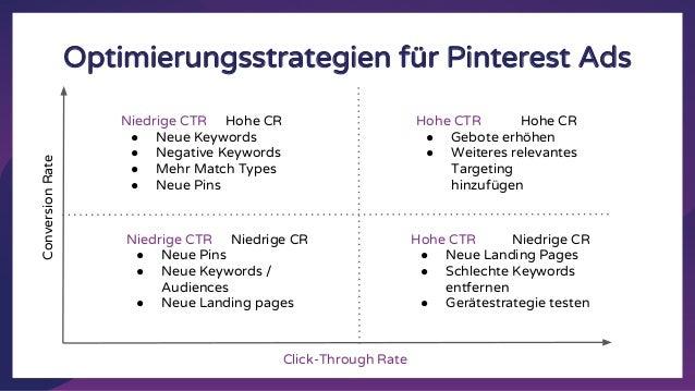 Optimierungsstrategien für Pinterest Ads ConversionRate Click-Through Rate Niedrige CTR Hohe CR ● Neue Keywords ● Negative...
