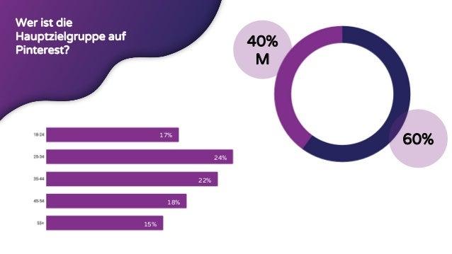 40% M Wer ist die Hauptzielgruppe auf Pinterest? 60%17% 24% 22% 18% 15%