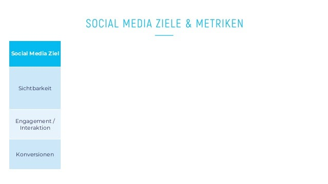 www.companyname.com © 2016 Startup theme. All Rights Reserved. Social Media Ziel Sichtbarkeit Engagement / Interaktion Kon...