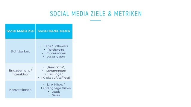 www.companyname.com © 2016 Startup theme. All Rights Reserved. Social Media Ziel Social Media Metrik Sichtbarkeit • Fans /...