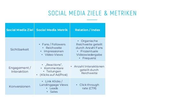 www.companyname.com © 2016 Startup theme. All Rights Reserved. Social Media Ziel Social Media Metrik Relation / Index Sich...