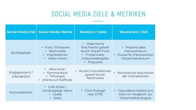 www.companyname.com © 2016 Startup theme. All Rights Reserved. Social Media Ziel Social Media Metrik Relation / Index Wach...