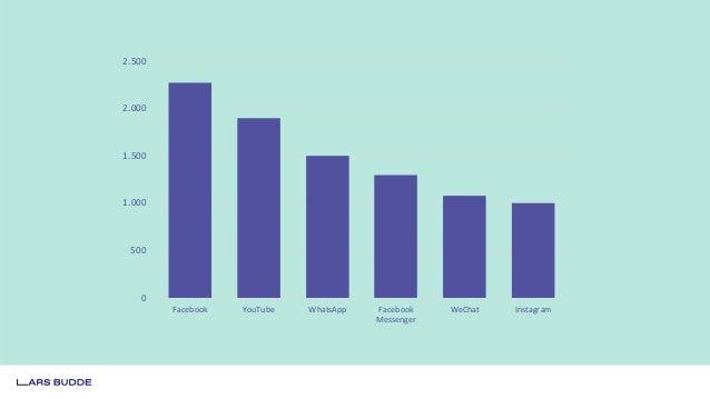 Organic Reach: Messbarkeit des generierten Anteils am Umsatz. Paid Reach: Abschaffung von großzügigen Attributionsfenstern...