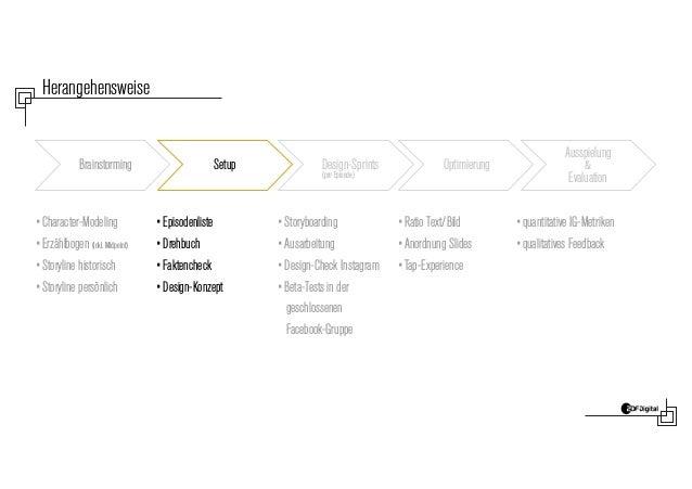 Herangehensweise Brainstorming Setup Design-Sprints (pro Episode) Optimierung Ausspielung & Evaluation •Character-Modeling...