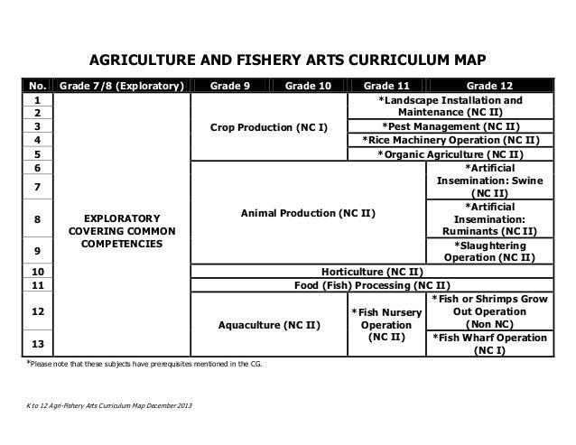 K to 12 Agri-Fishery Arts Curriculum Map December 2013 AGRICULTURE AND FISHERY ARTS CURRICULUM MAP No. Grade 7/8 (Explorat...