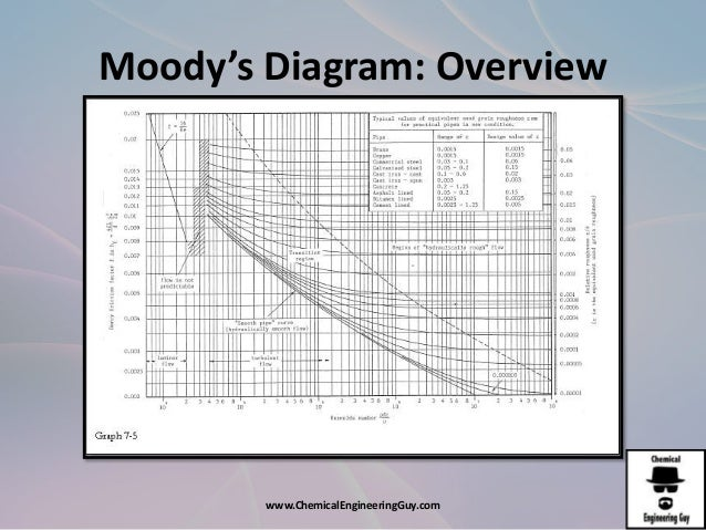Afd3 energy loss due to friction moodys diagram overview chemicalengineeringguy ccuart Choice Image
