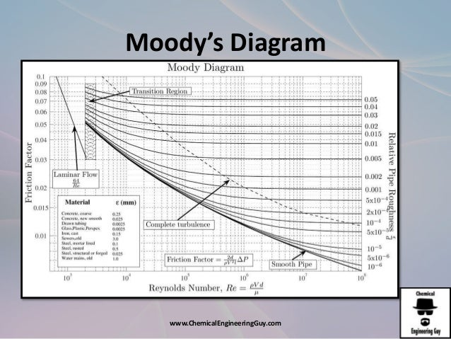 Afd3 energy loss due to friction moodys diagram chemicalengineeringguy ccuart Images