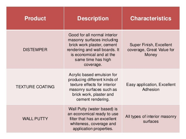 Kansai paint for Different types of wall paint