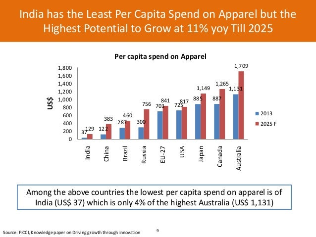 Image result for Indian's per capita spending on apparels on the rise