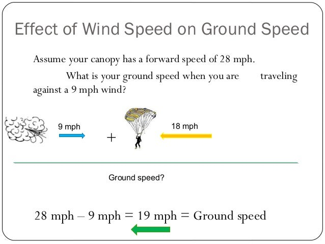 Effect of Wind Speed on Ground Speed Assume your canopy has a forward speed of 28 mph. What is your ground speed when you ...
