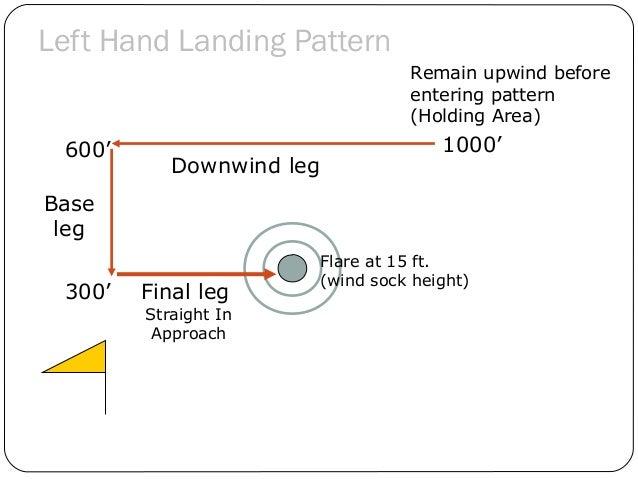 Left Hand Landing Pattern 20 600' Base leg Downwind leg 1000' Remain upwind before entering pattern (Holding Area) Flare a...