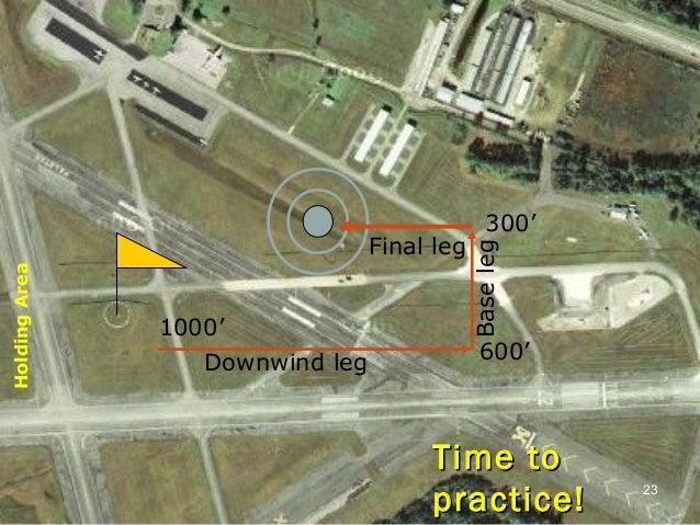 Time toTime to practice!practice! 23 Downwind leg Final leg 600' Baseleg 300' HoldingArea 1000'
