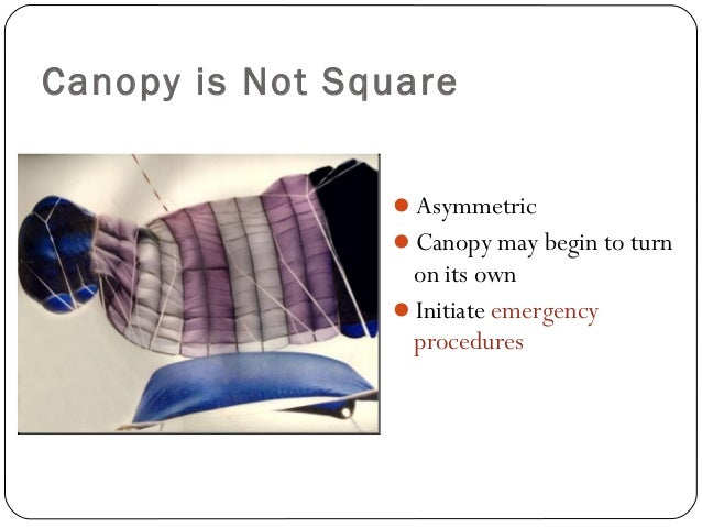 Canopy is Not Square Asymmetric Canopy may begin to turn on its own Initiate emergency procedures 42