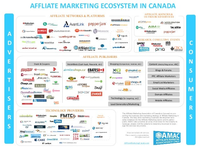 AFFLIATE MARKETING ECOSYSTEM IN CANADA AFFILIATE NETWORKS & PLATFORMS Network Aggregation RESEARCH, CONSULTING, EVENTS AFF...