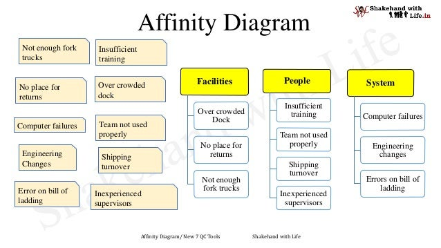 New    7 QC ToolModule 1   Affinity    diagram