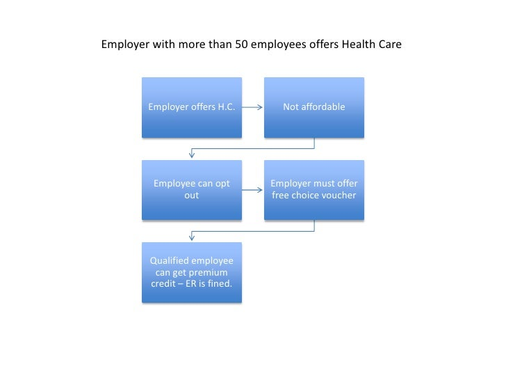 Employer with more than 50 employees offers Health Care<br />