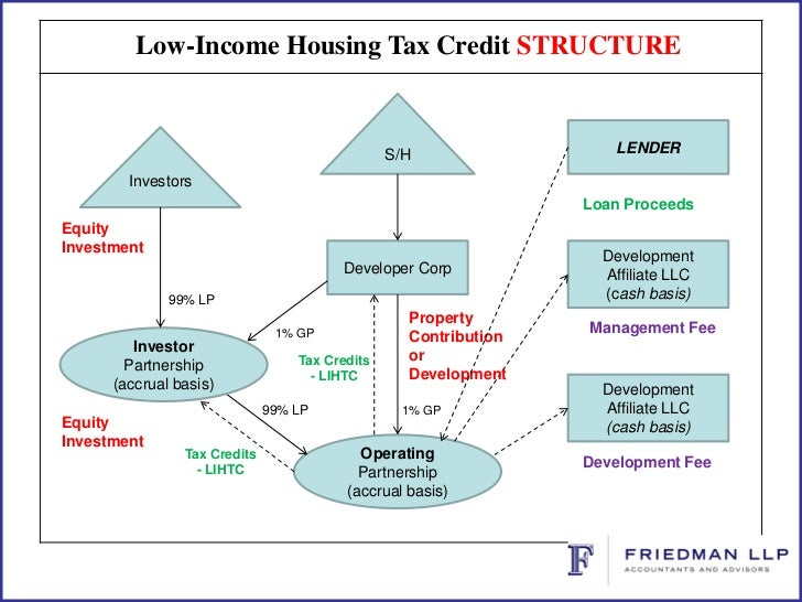 What Is Tax Credit Property Management