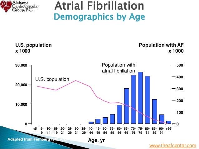 Atrial Fibrillation - From Diagnosis to Treatment - St Vincent's Birmingham Slide 3