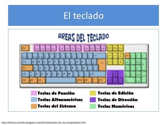 Afiche La Computadora Y Sus Partes Y El Teclado (modificado