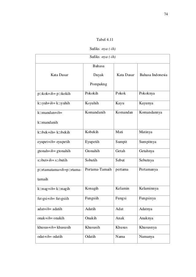 Afiksasi Bahasa Dayak Pompakng Desa Penyalimau Jaya Kecamatan Kapuas