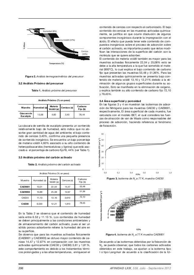 Figura 2. Análisis termogravimétrico del precursor  3.2 Análisis Próximo del precursor  Tabla 1. Análisis próximo del prec...