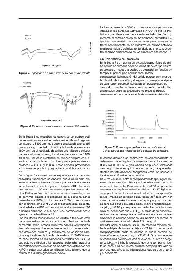 Figura 5. Espectros de las muestras activadas químicamente  Figura 6. Espectros de las muestras activadas físicamente  En ...