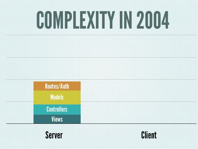 4 COMPLEXITY IN 2004 Server Client