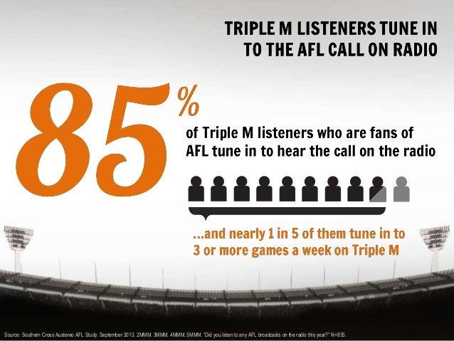 Triple M AFL Broadcast Sponsorships Get Results Slide 2