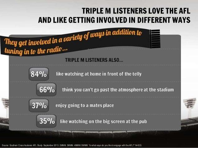 Triple M AFL Broadcast Sponsorships Get Results Slide 3