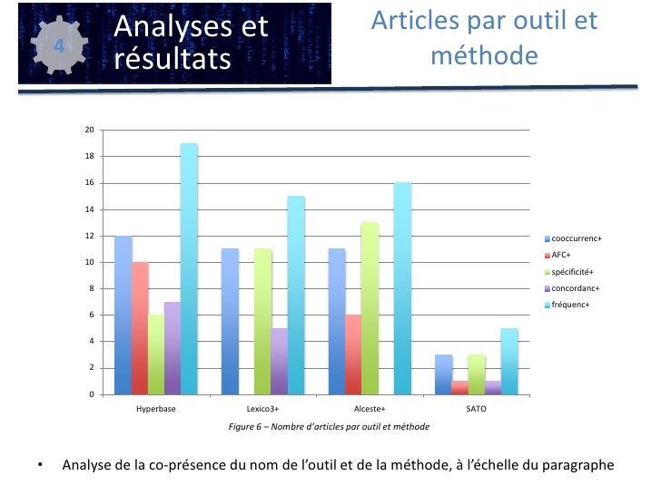 Plan<br />Problématique<br />Cadre de la recherche<br />Corpus et méthode<br />