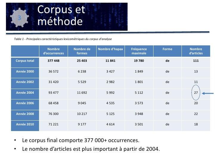 comparaison et inventaire des bonnes pratiques textométriques selon l'analyse visée