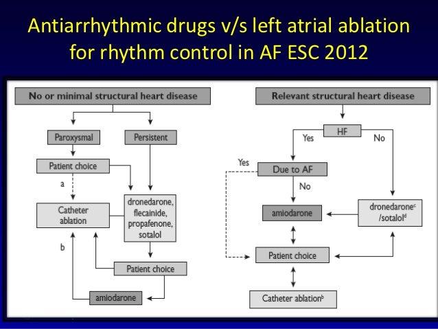 Atrial Fibrillation Rate Rhythm Control Non